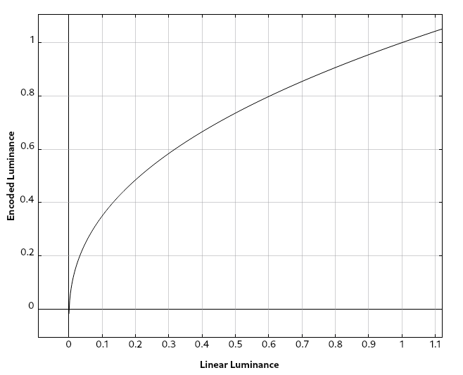 Graph of the gamma function with gamma = 1/2.4