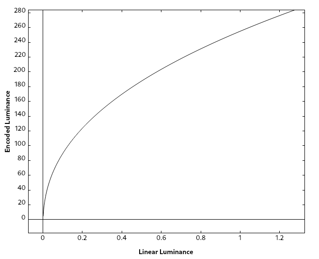 Graph of the gamma function with gamma = 1/2.4 mapped to 0-255