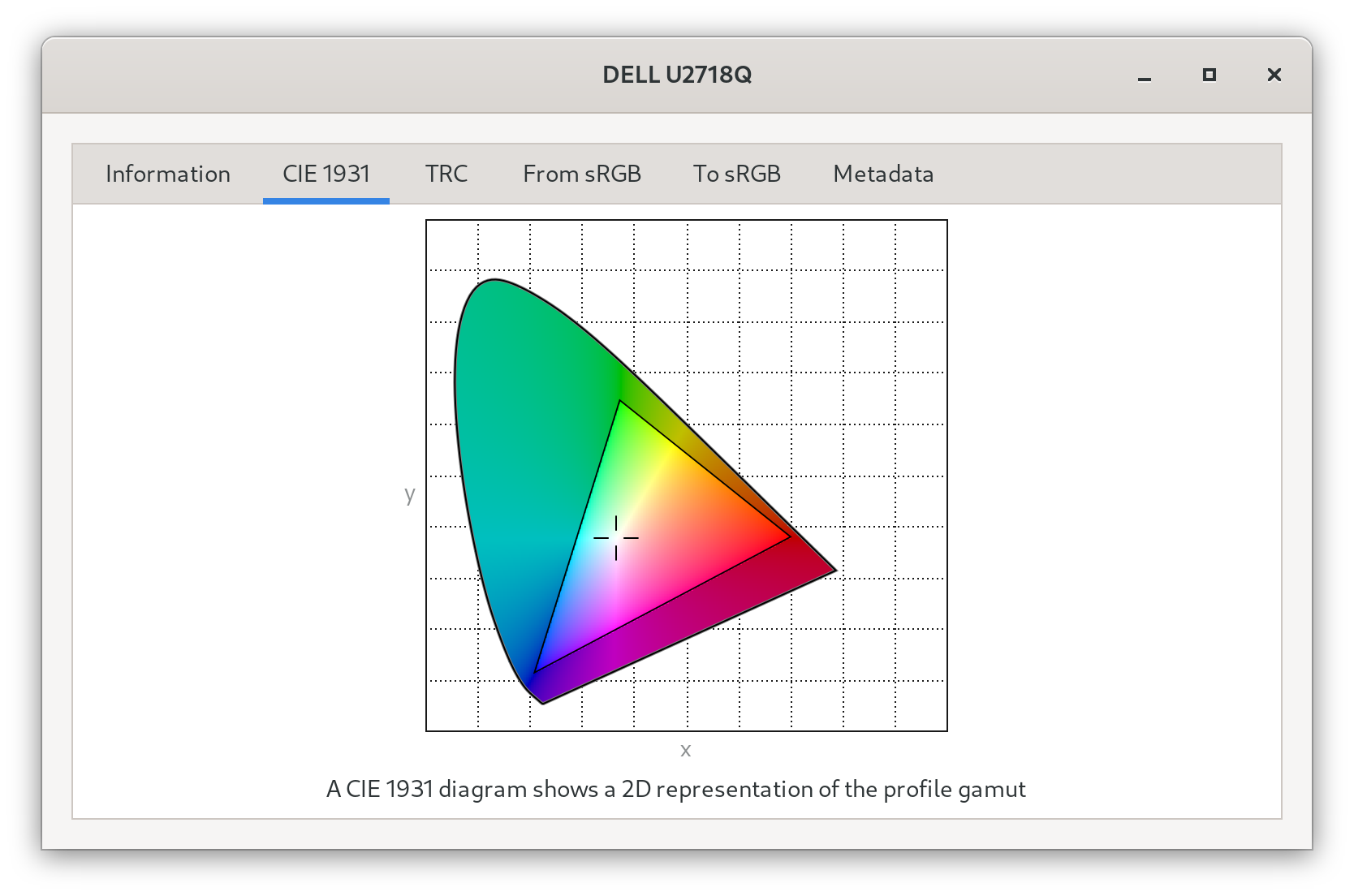 GNOME Settings displaying a CIE 1931 chromaticity diagram