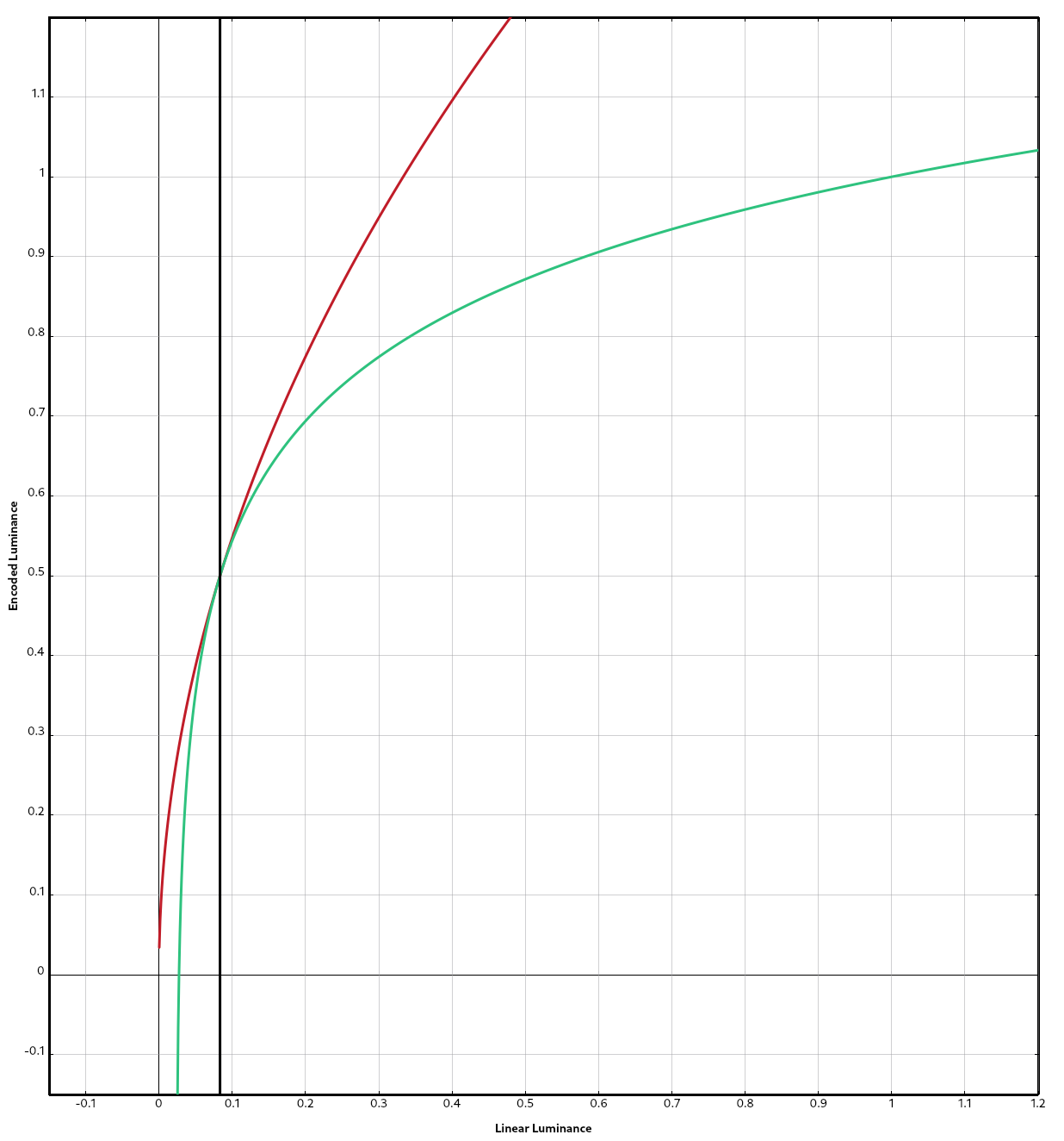 The Gamma and Log curves in the HLG transfer function